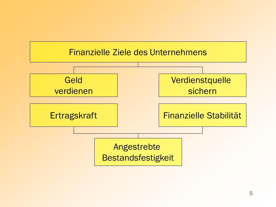 Finanzielle Ziele des Unternehmens