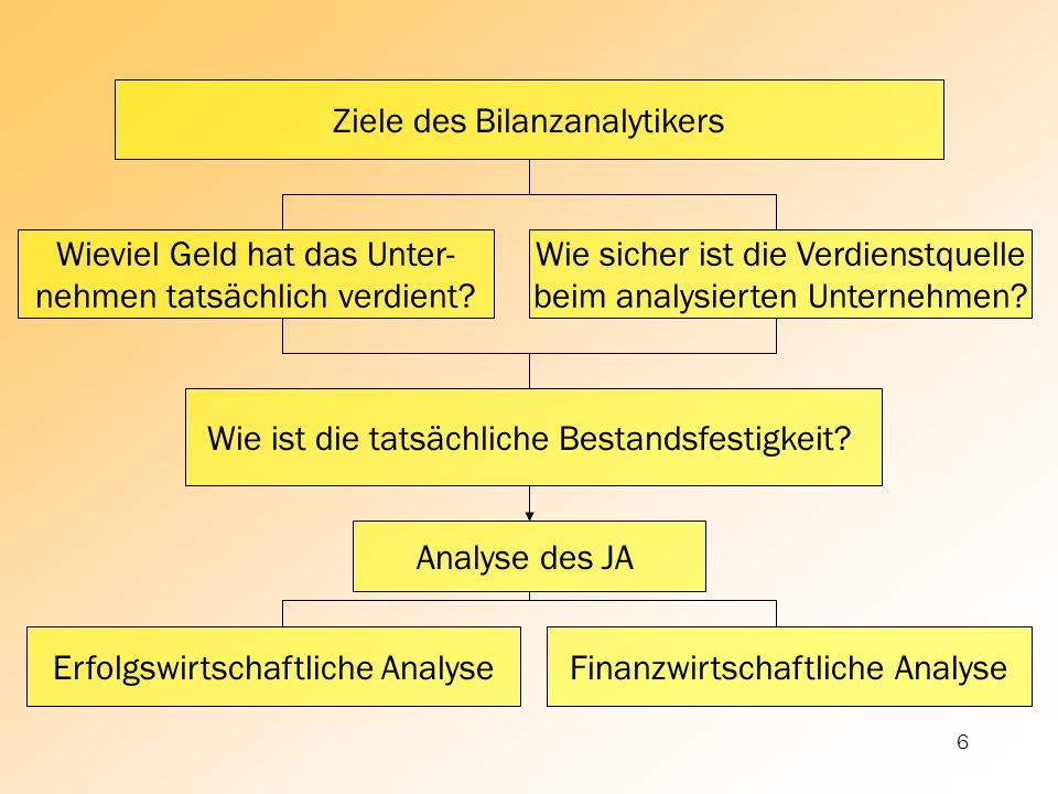Ziele des Bilanzanalytikers