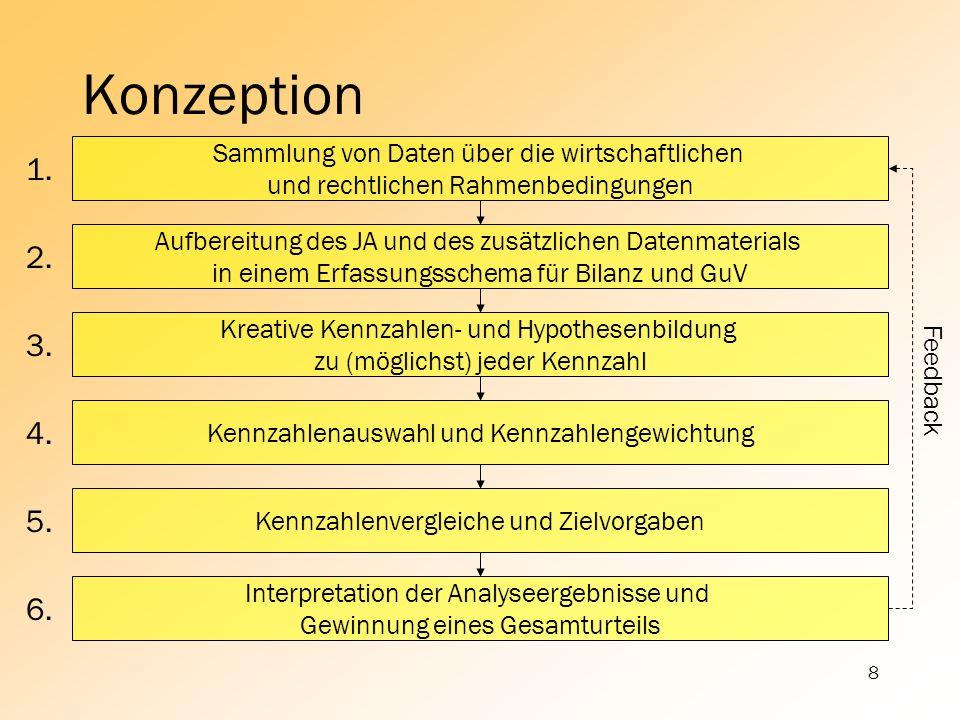 Konzeption Sammlung von Daten über die wirtschaftlichen. und rechtlichen Rahmenbedingungen. 1.