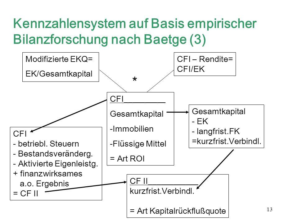 Kennzahlensystem auf Basis empirischer Bilanzforschung nach Baetge (3)