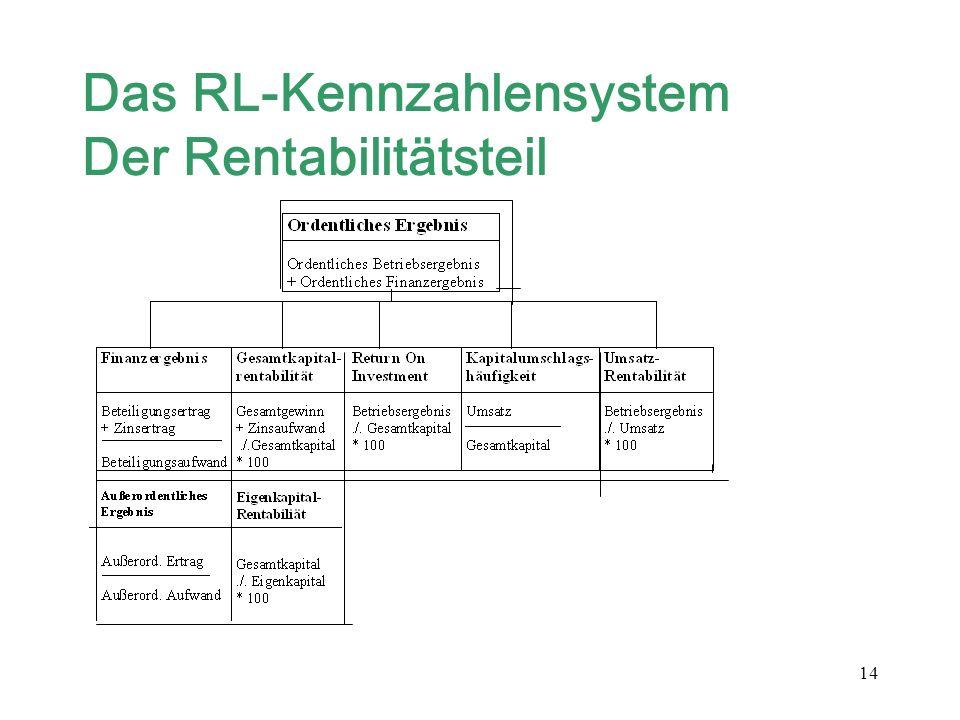 Das RL-Kennzahlensystem Der Rentabilitätsteil