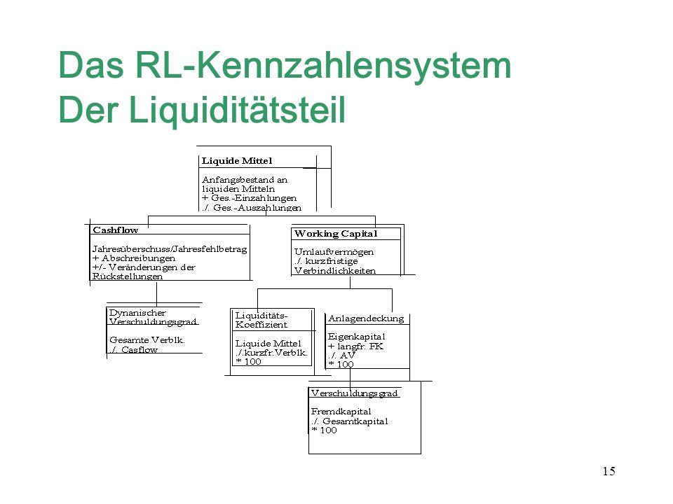 Das RL-Kennzahlensystem Der Liquiditätsteil