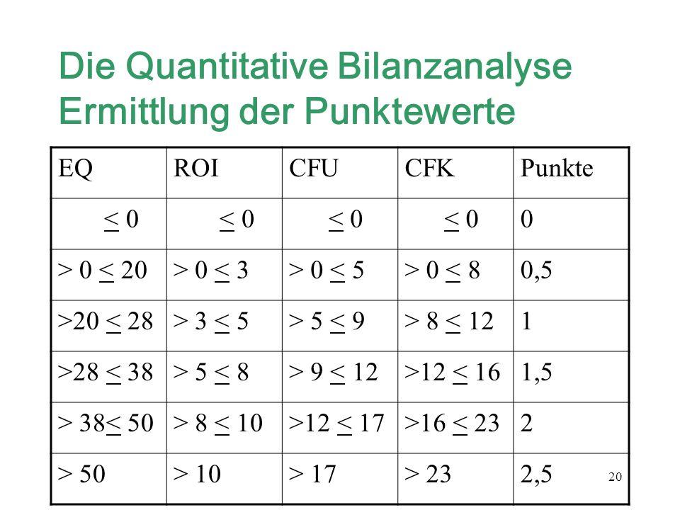 Die Quantitative Bilanzanalyse Ermittlung der Punktewerte