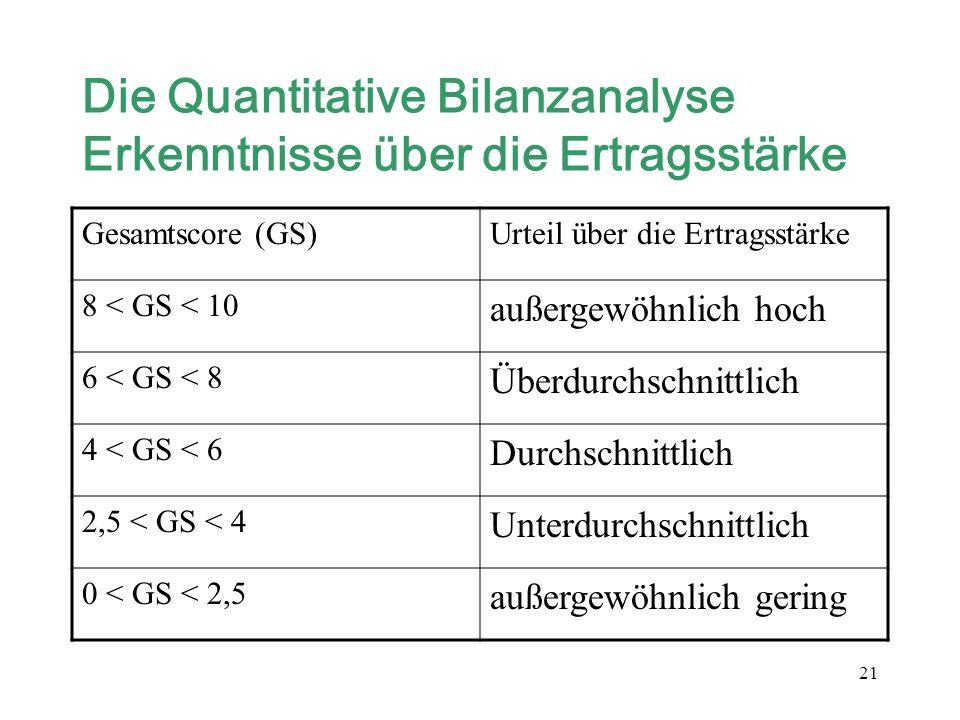Die Quantitative Bilanzanalyse Erkenntnisse über die Ertragsstärke