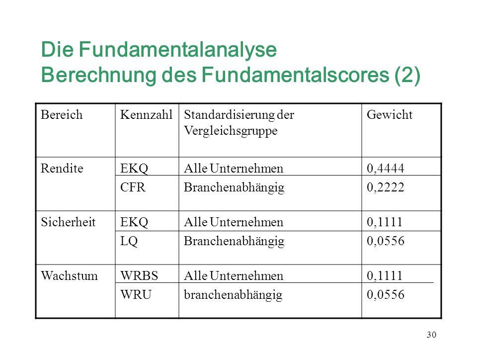 Die Fundamentalanalyse Berechnung des Fundamentalscores (2)