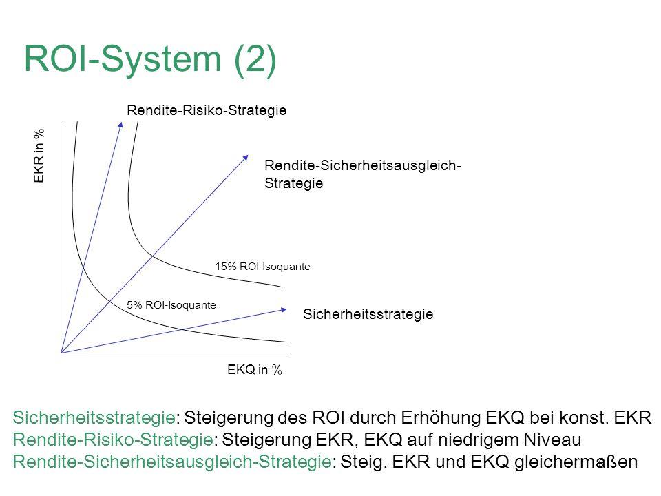 ROI-System (2)Rendite-Risiko-Strategie. EKR in % Rendite-Sicherheitsausgleich- Strategie. 15% ROI-Isoquante.
