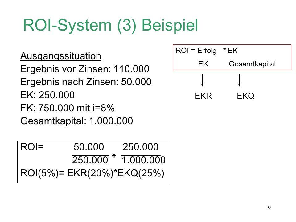 ROI-System (3) Beispiel
