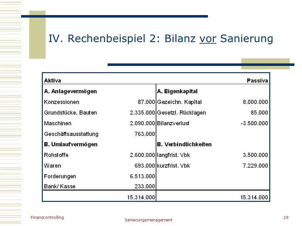 IV. Rechenbeispiel 2: Bilanz vor Sanierung