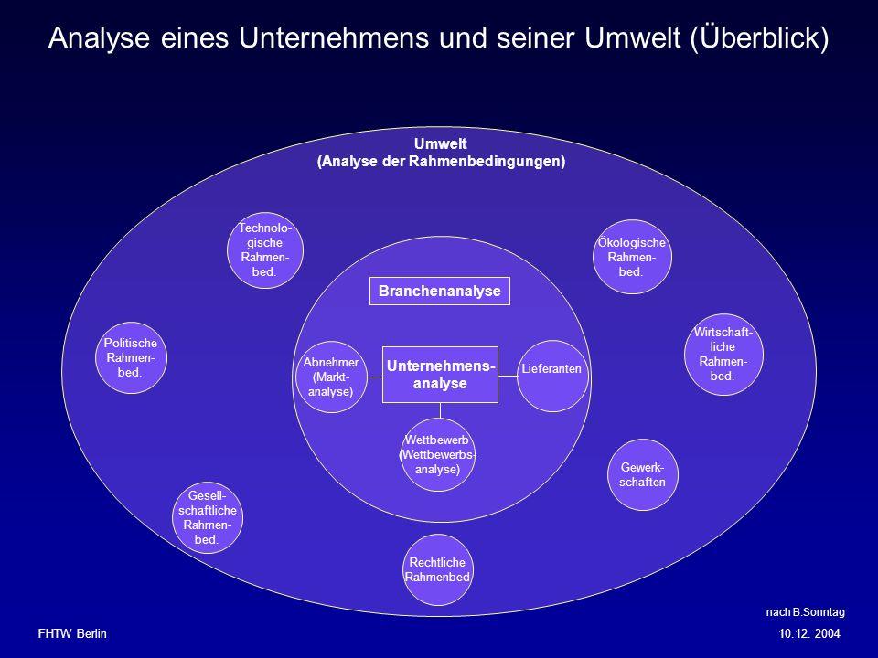 Umwelt (Analyse der Rahmenbedingungen) Unternehmens- analyse