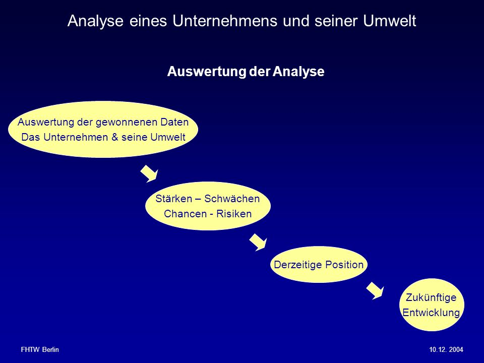 Auswertung der Analyse