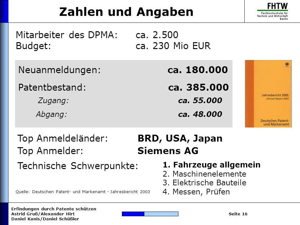 Zahlen und Angaben Mitarbeiter des DPMA: ca. 2.500 Budget: ca. 230 Mio EUR. Neuanmeldungen: ca. 180.000.