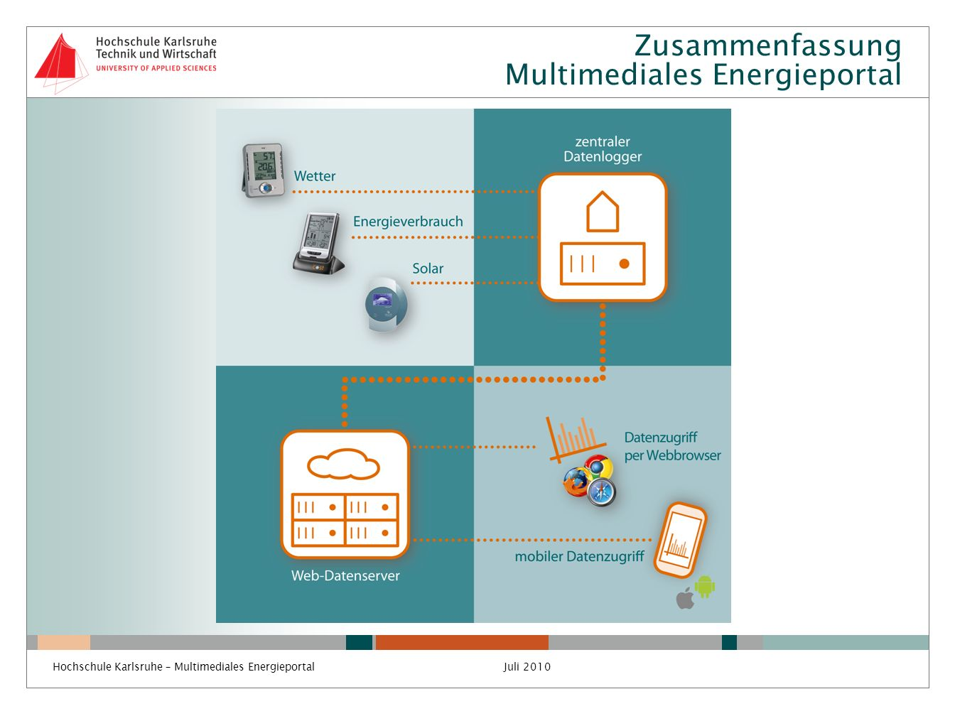 Zusammenfassung Multimediales Energieportal