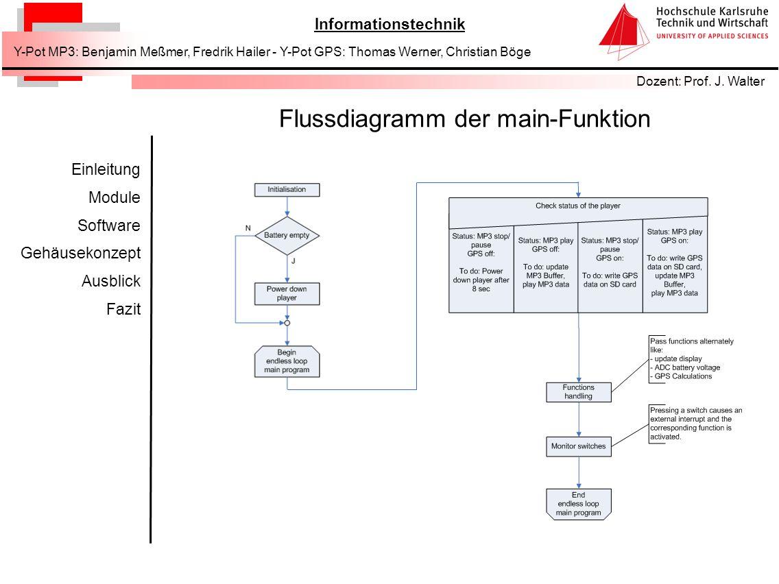 Flussdiagramm der main-Funktion