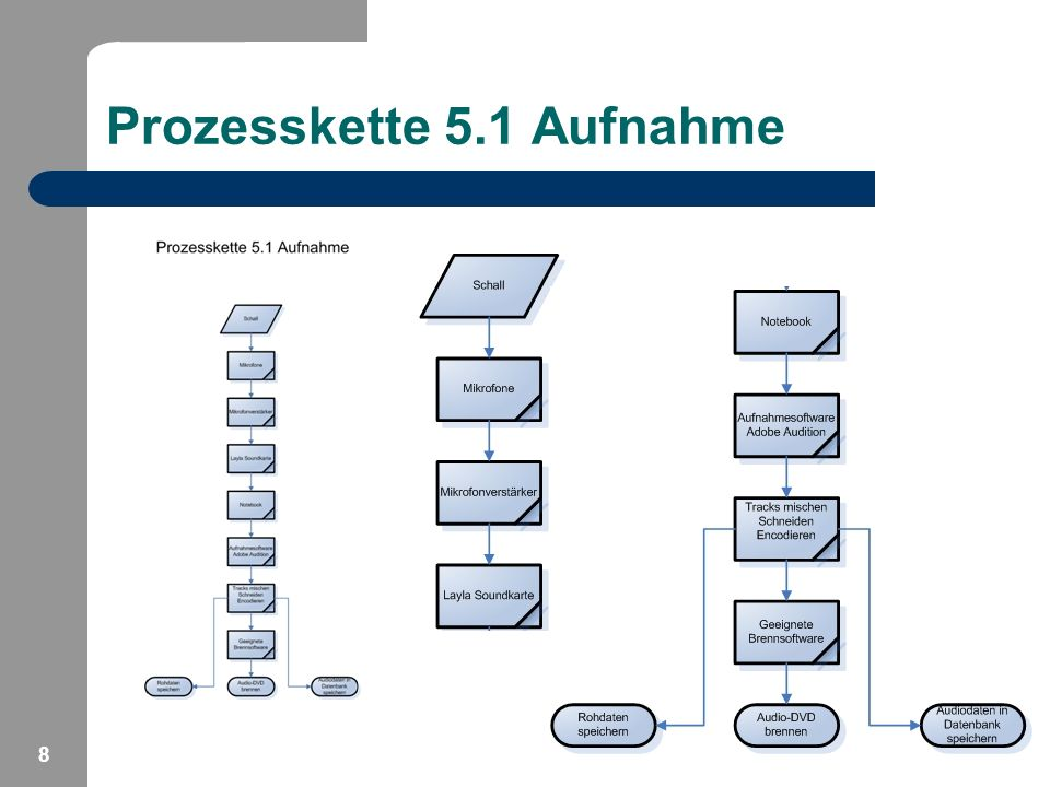 Prozesskette 5.1 Aufnahme