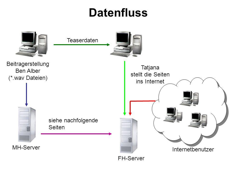 Datenfluss Teaserdaten Beitragerstellung Ben Alber Tatjana