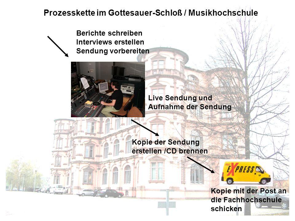 Prozesskette im Gottesauer-Schloß / Musikhochschule