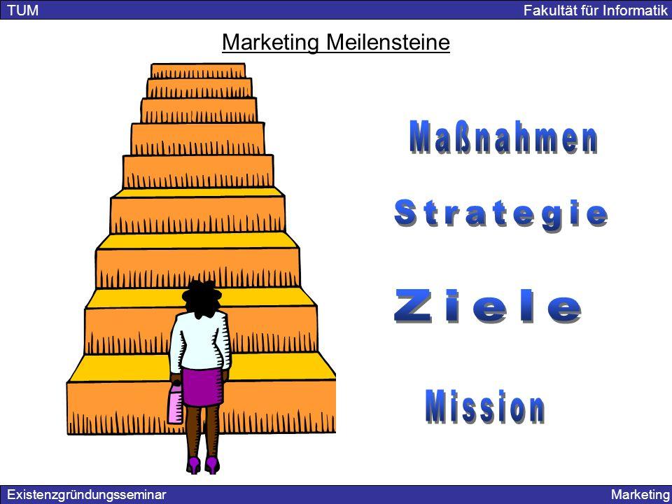 Marketing Meilensteine