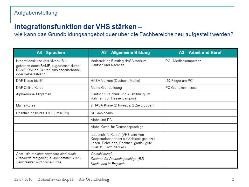 Aufgabenstellung Integrationsfunktion der VHS stärken – wie kann das Grundbildungsangebot quer über die Fachbereiche neu aufgestellt werden