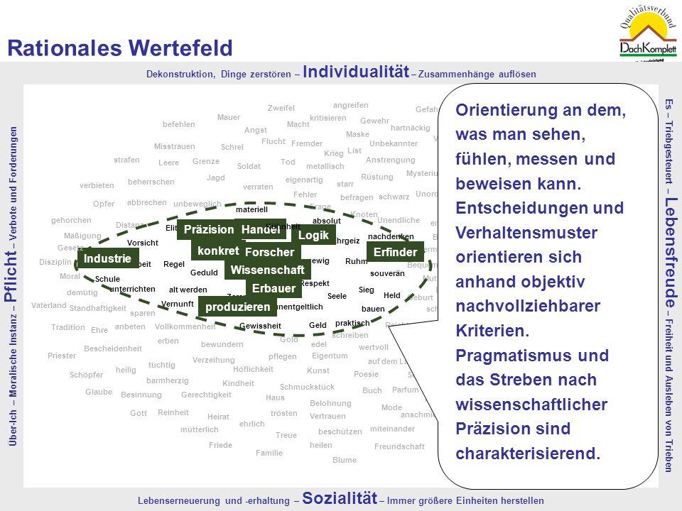 Rationales Wertefeld Über-Ich – Moralische Instanz – Pflicht – Verbote und Forderungen.