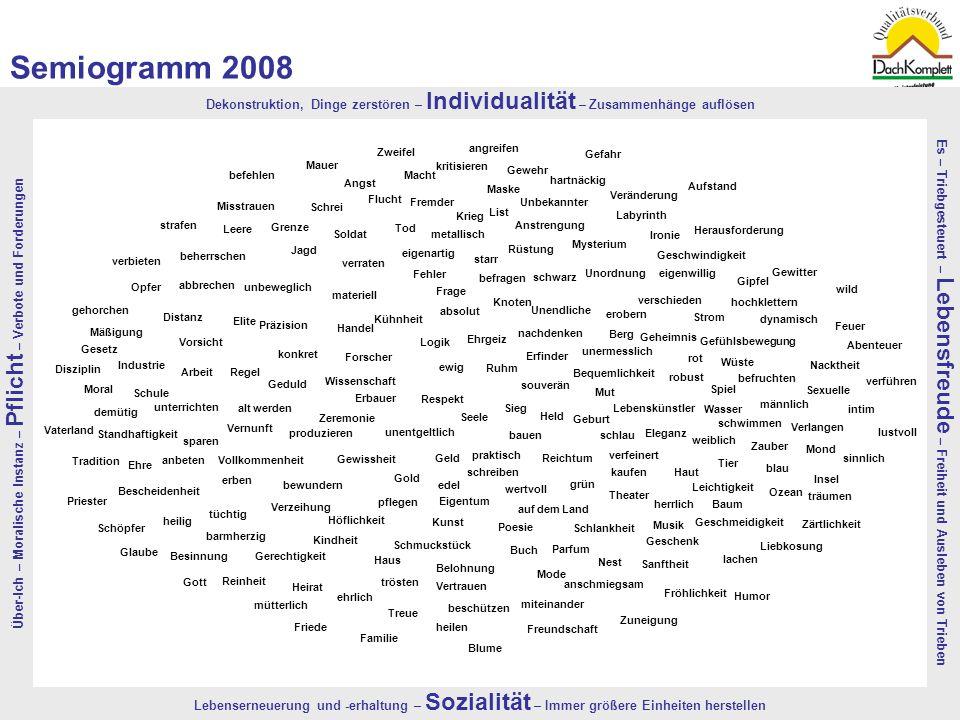 Semiogramm 2008 Dekonstruktion, Dinge zerstören – Individualität – Zusammenhänge auflösen. Aufstand.
