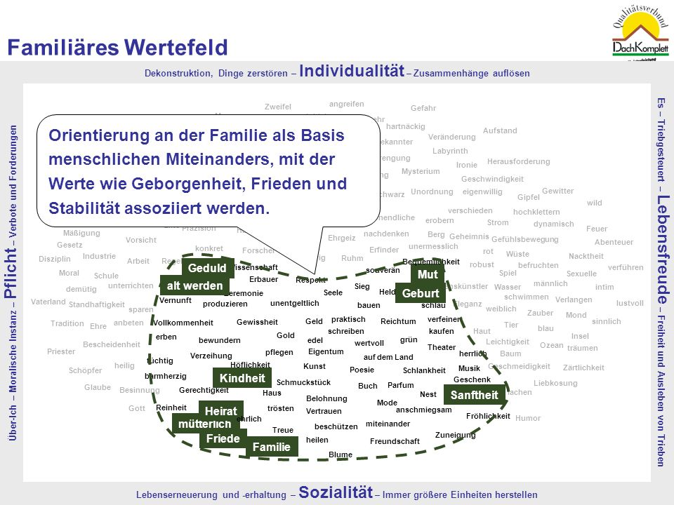 Familiäres Wertefeld Über-Ich – Moralische Instanz – Pflicht – Verbote und Forderungen.