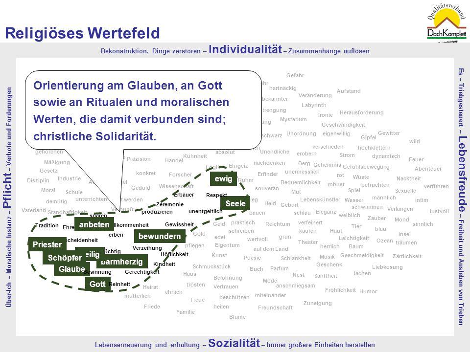 Religiöses Wertefeld Über-Ich – Moralische Instanz – Pflicht – Verbote und Forderungen.