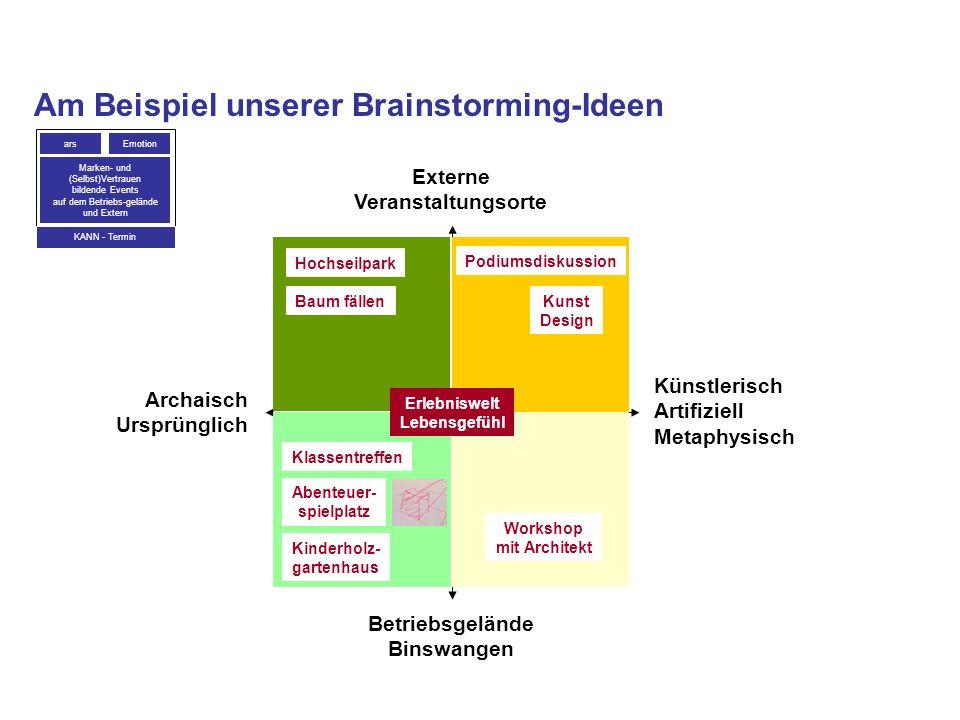 Am Beispiel unserer Brainstorming-Ideen