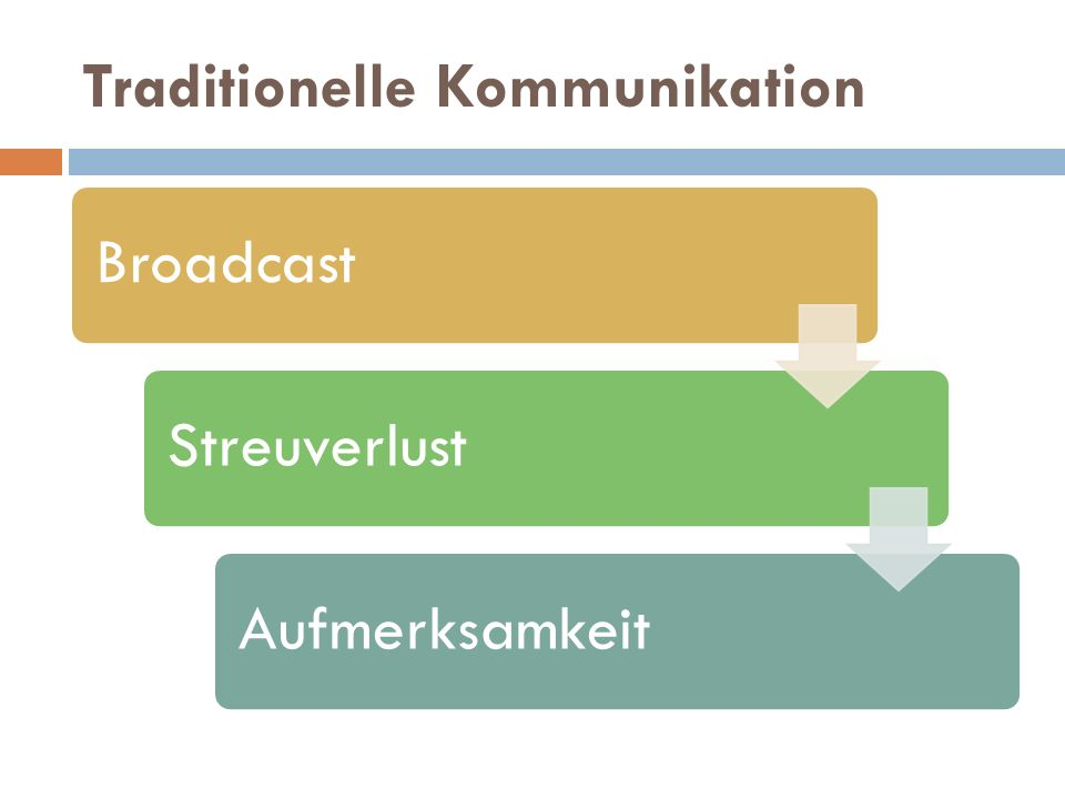 Traditionelle Kommunikation