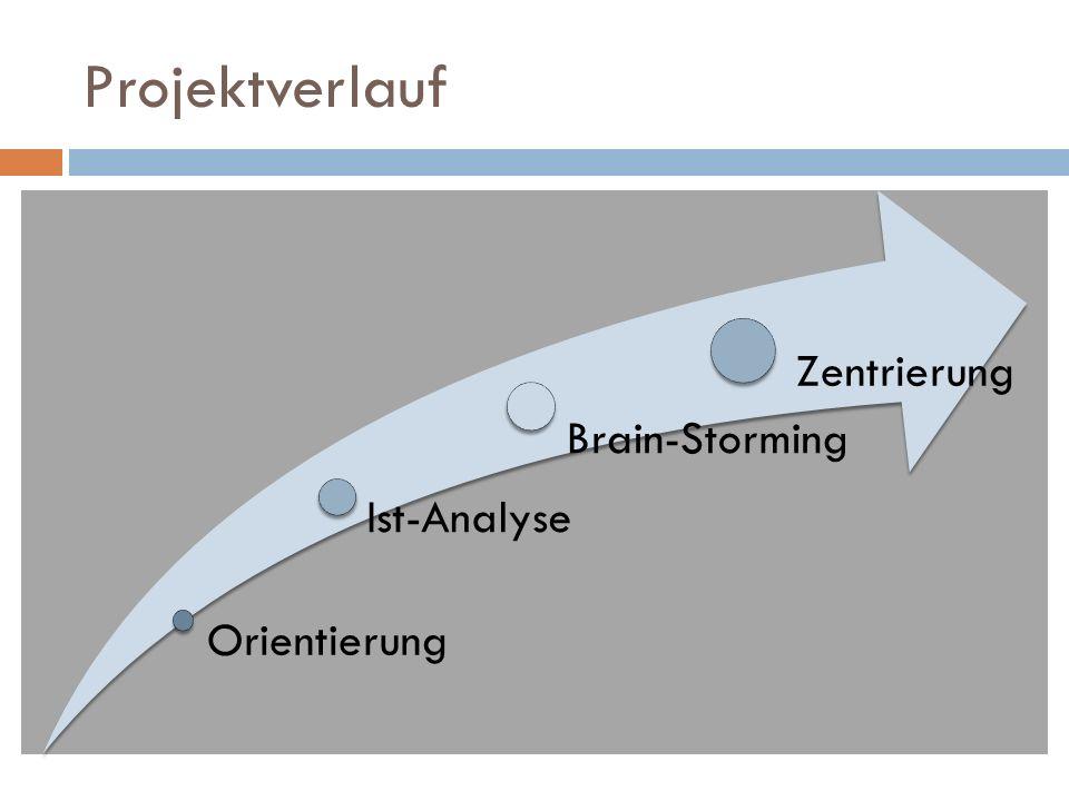 Projektverlauf Orientierung Ist-Analyse Brain-Storming Zentrierung