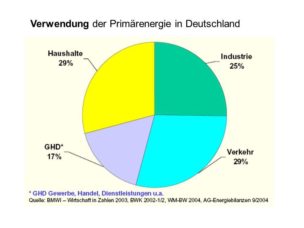 Verwendung der Primärenergie in Deutschland