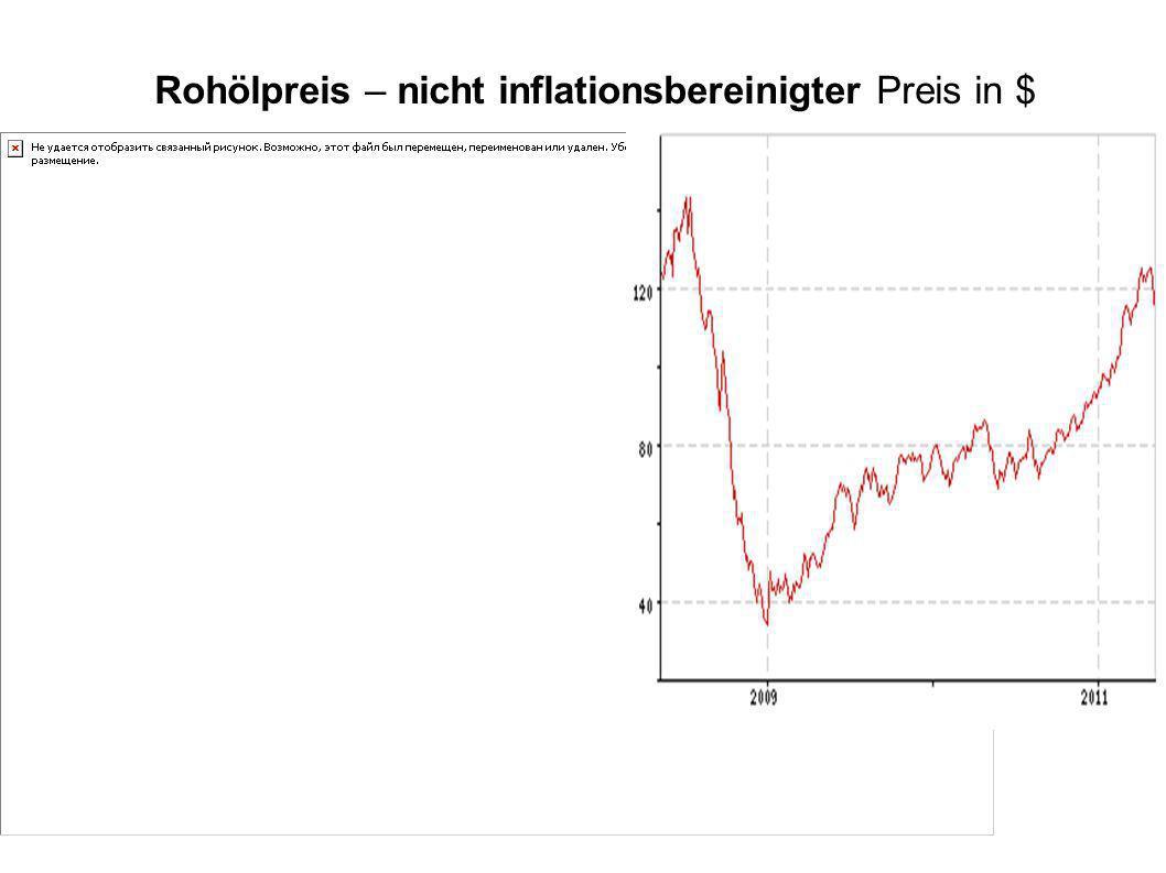 Rohölpreis – nicht inflationsbereinigter Preis in $