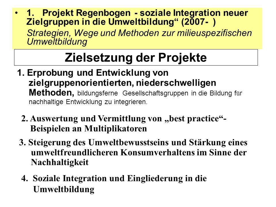 Zielsetzung der Projekte