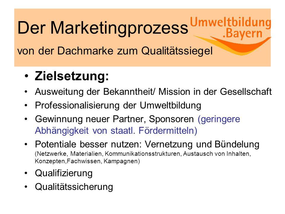 Der Marketingprozess von der Dachmarke zum Qualitätssiegel