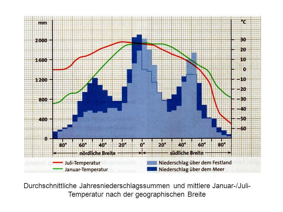 Durchschnittliche Jahresniederschlagssummen und mittlere Januar-/Juli-Temperatur nach der geographischen Breite