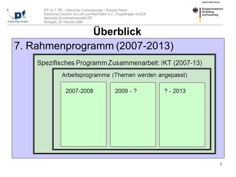 Überblick 7. Rahmenprogramm (2007-2013)