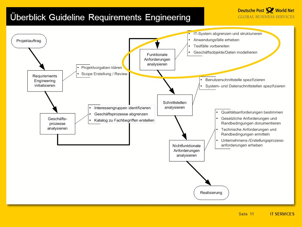 Überblick Guideline Requirements Engineering
