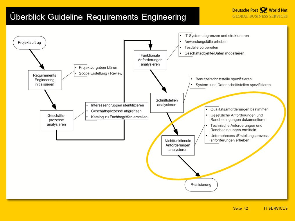 Überblick Guideline Requirements Engineering