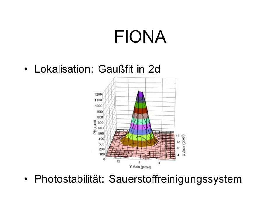 FIONA Lokalisation: Gaußfit in 2d