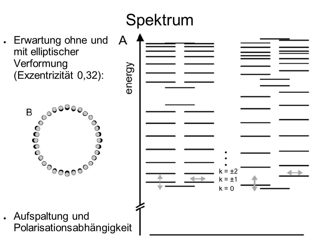 Spektrum Erwartung ohne und mit elliptischer Verformung (Exzentrizität 0,32): Aufspaltung und Polarisationsabhängigkeit.