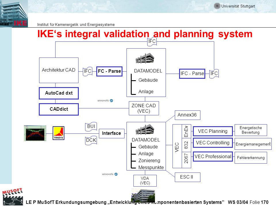 IKE's integral validation and planning system