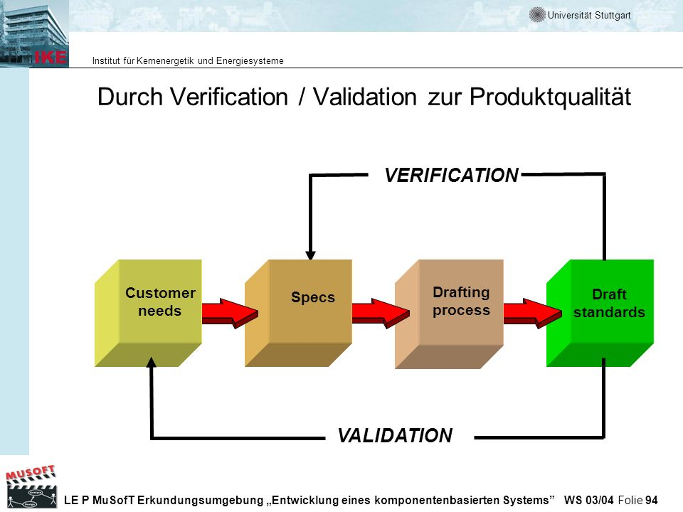 Durch Verification / Validation zur Produktqualität