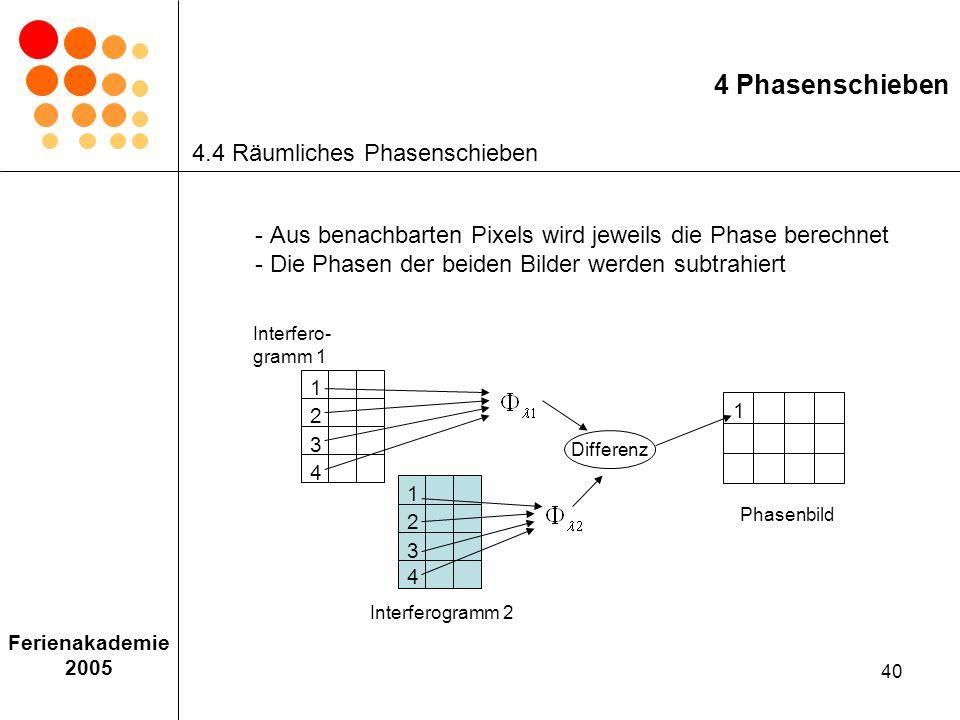 4 Phasenschieben 4.4 Räumliches Phasenschieben