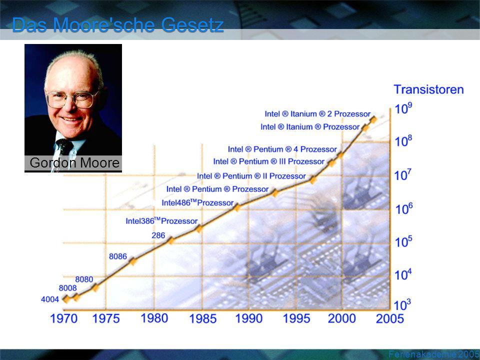 Gordon Moore 1965: bester IC: 64 Transistoren