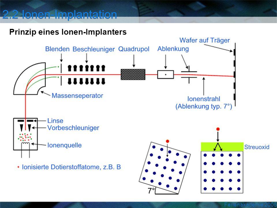 Prinzip eines Ionen-Implanters