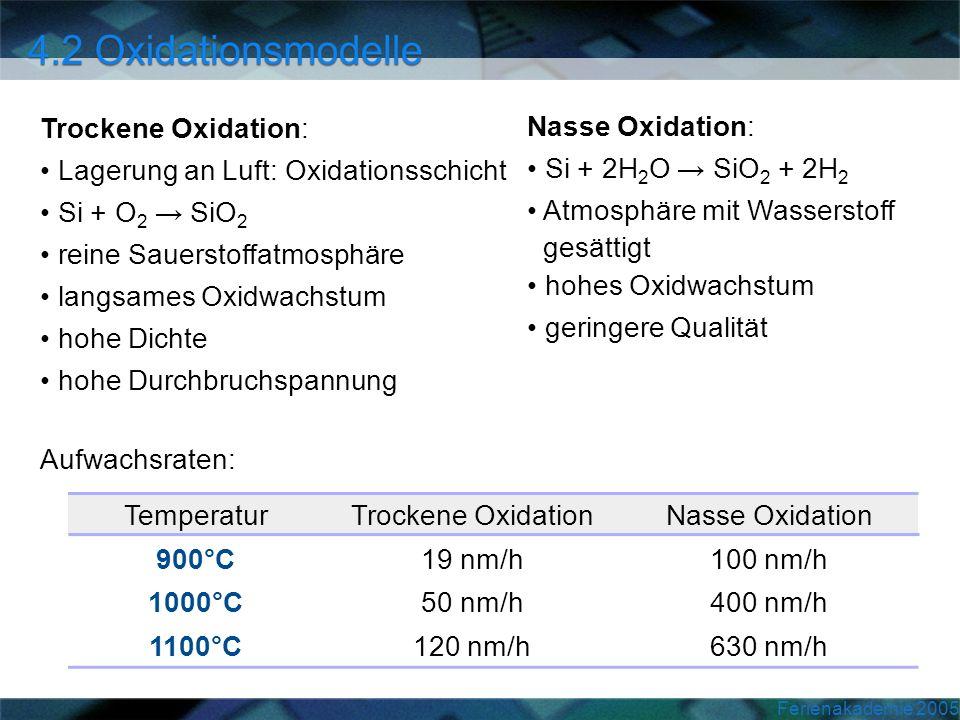 Trockene Oxidation: Lagerung an Luft: Oxidationsschicht. Si + O2 → SiO2. reine Sauerstoffatmosphäre.
