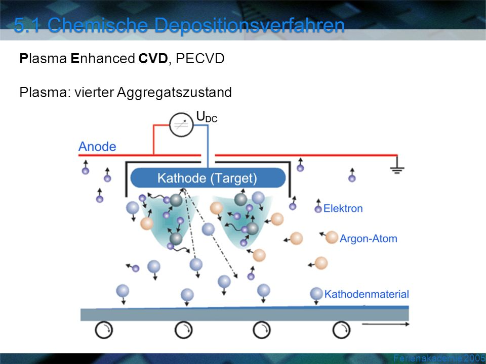 Plasma Enhanced CVD, PECVD Plasma: vierter Aggregatszustand