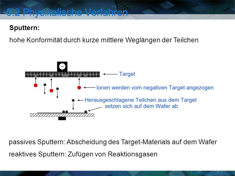 Sputtern: hohe Konformität durch kurze mittlere Weglängen der Teilchen. passives Sputtern: Abscheidung des Target-Materials auf dem Wafer.