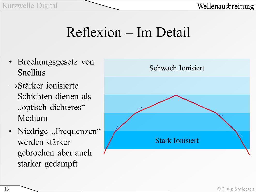 Reflexion – Im Detail Brechungsgesetz von Snellius