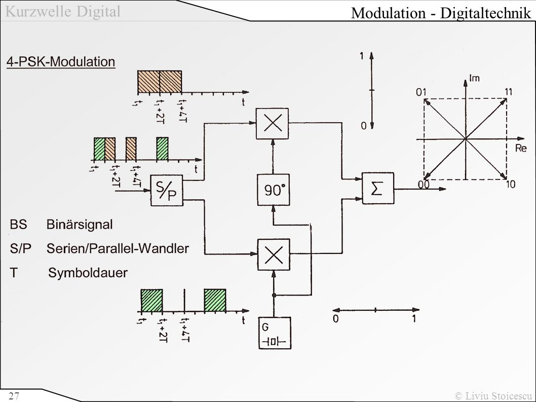 Modulation - Digitaltechnik