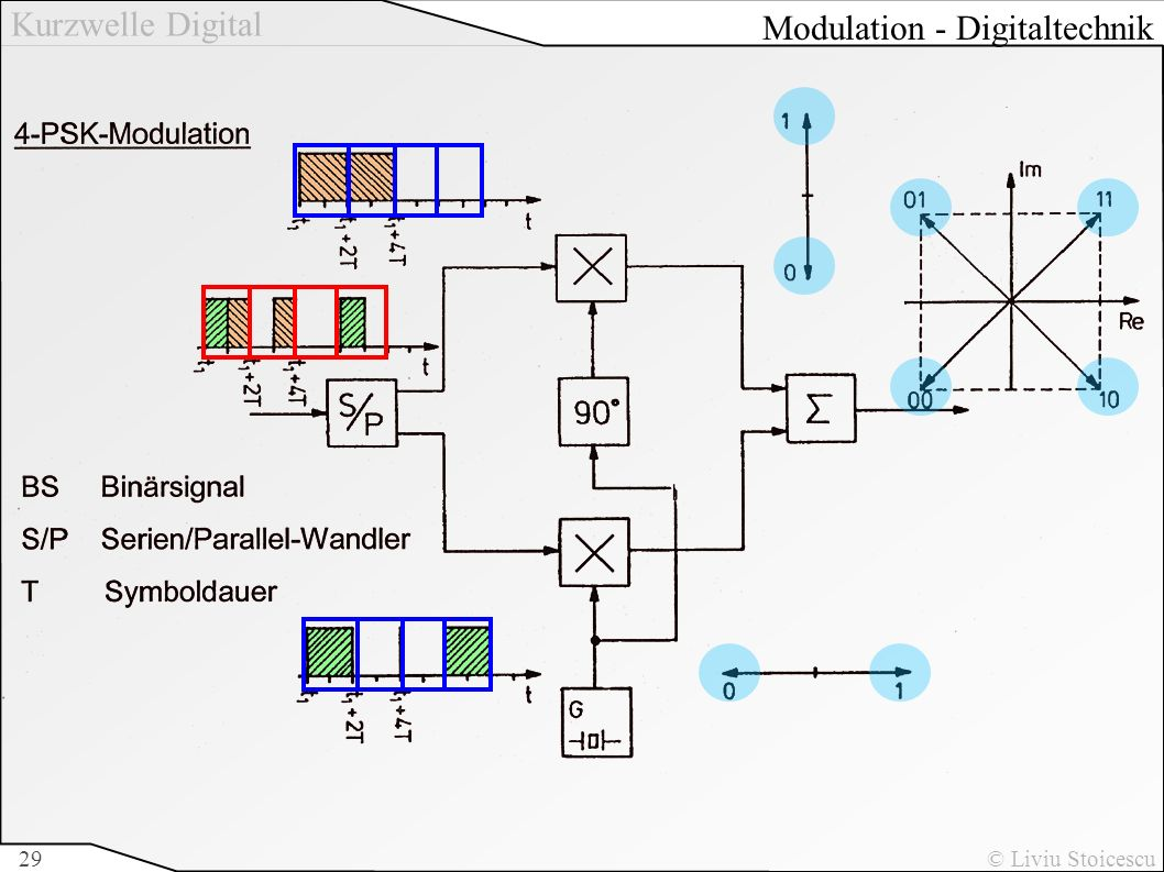 Modulation - Digitaltechnik